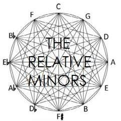 The Relative Minors.jpg